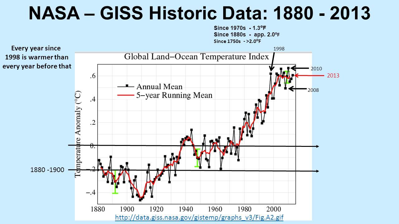NASA – GISS Historic Data: 1880 - 2013 http://data.giss.nasa.gov/gistemp/graphs_v3/Fig.A2.gif Since 1970s - 1.3 ⁰ F Since 1880s - app.