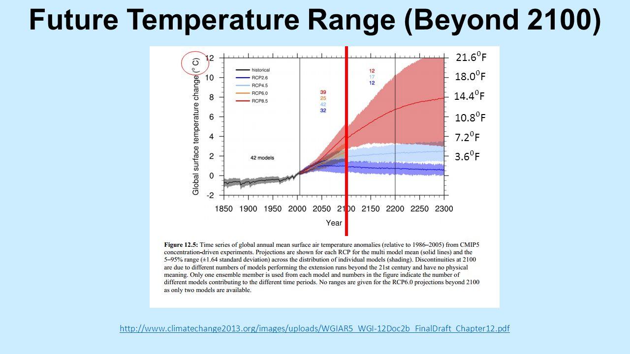 http://www.climatechange2013.org/images/uploads/WGIAR5_WGI-12Doc2b_FinalDraft_Chapter12.pdf Future Temperature Range (Beyond 2100) 3.6 ⁰ F 7.2 ⁰ F 10.8 ⁰ F 14.4 ⁰ F 18.0 ⁰ F 21.6 ⁰ F