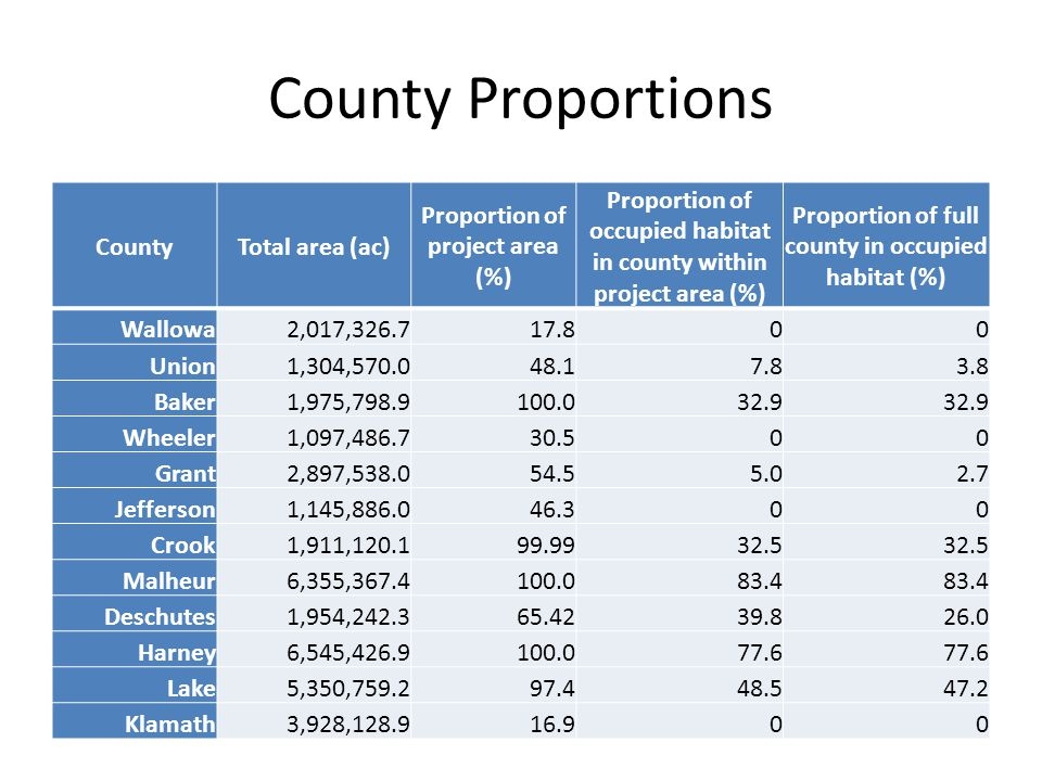County Proportions CountyTotal area (ac) Proportion of project area (%) Proportion of occupied habitat in county within project area (%) Proportion of