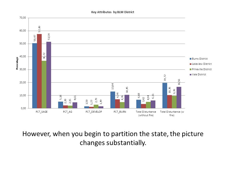 However, when you begin to partition the state, the picture changes substantially.