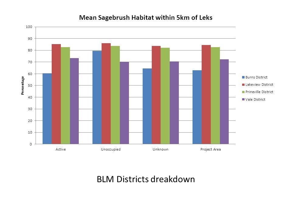 Percent Sagebrush by BLM District