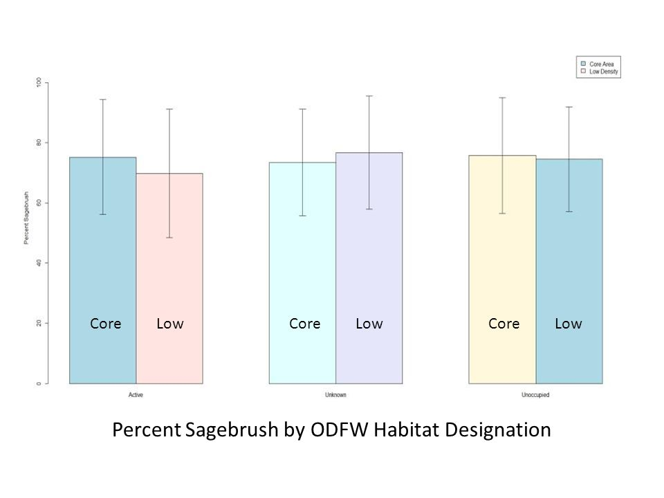 Percent Sagebrush by ODFW Habitat Designation CoreLow