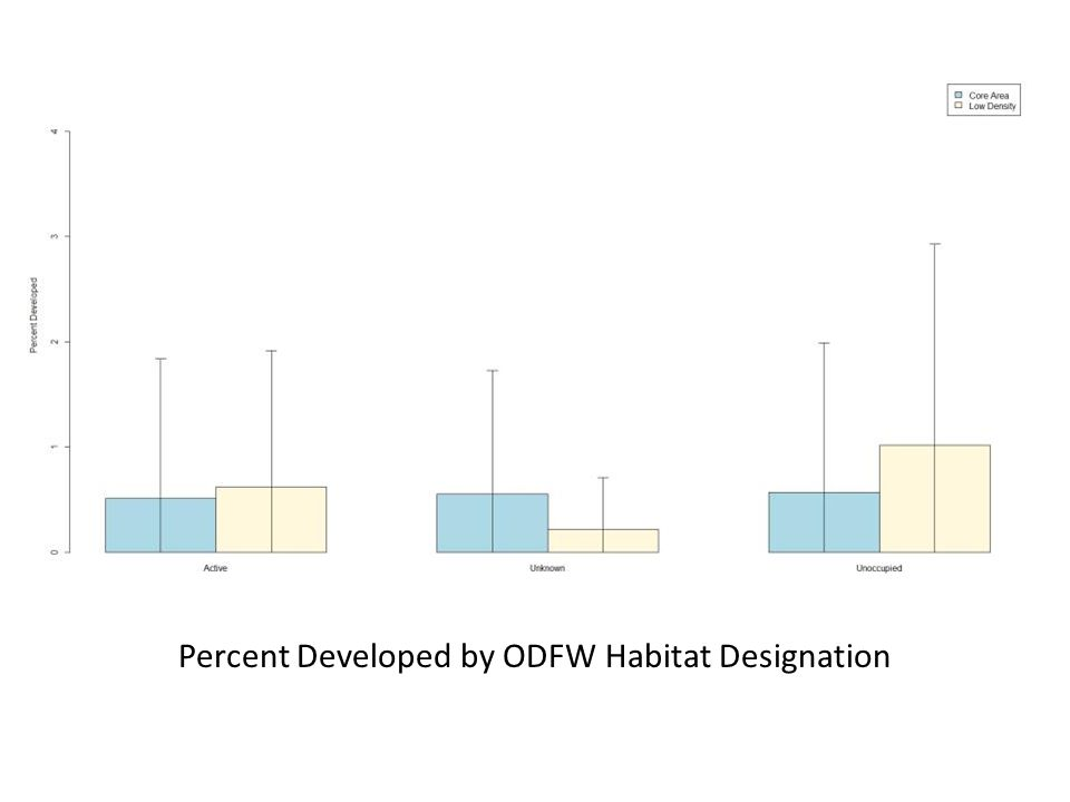 Percent Developed by ODFW Habitat Designation
