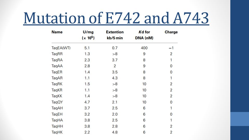 Mutation of E742 and A743