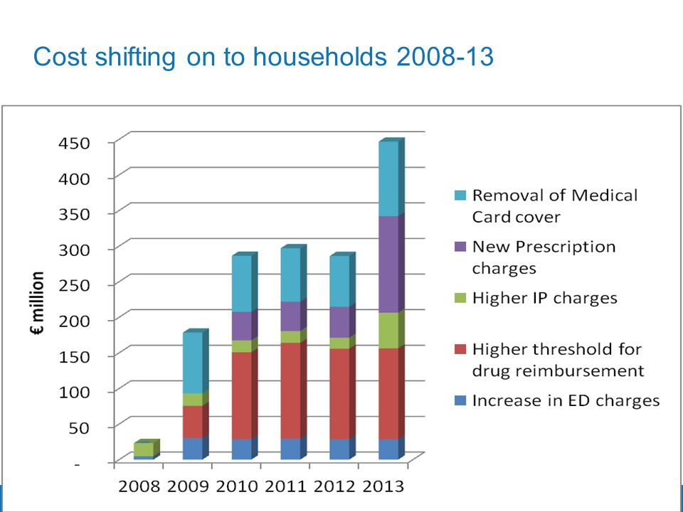 Trinity College Dublin, The University of Dublin Cost shifting on to households 2008-13