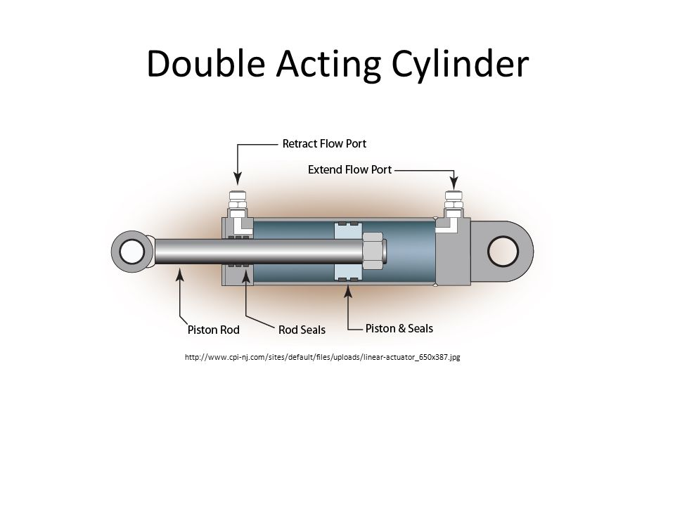 Double Acting Cylinder http://www.cpi-nj.com/sites/default/files/uploads/linear-actuator_650x387.jpg