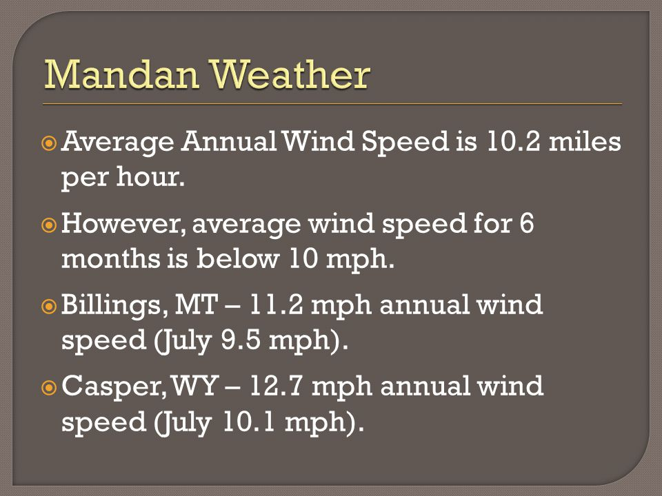  Average Annual Wind Speed is 10.2 miles per hour.