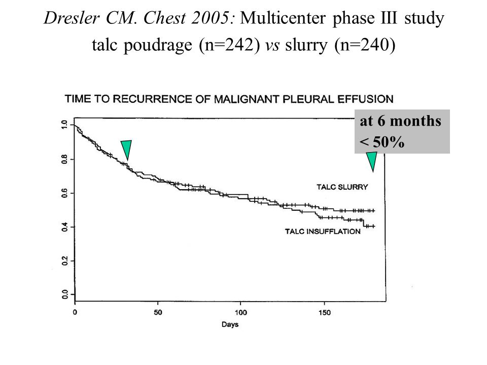 Dresler CM. Chest 2005: Multicenter phase III study talc poudrage (n=242) vs slurry (n=240) at 6 months < 50%