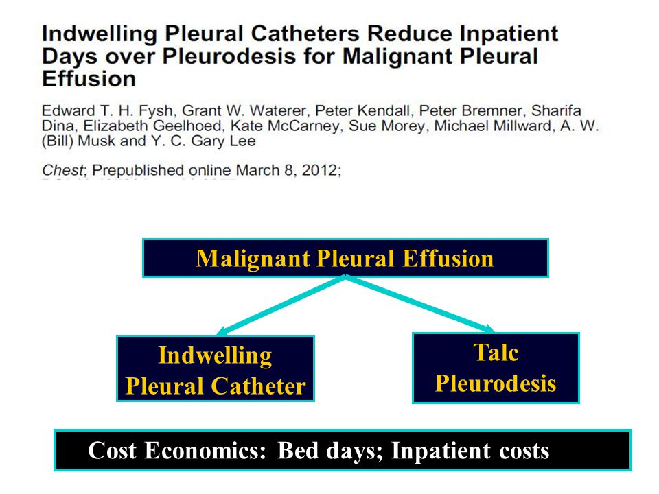 Malignant Pleural Effusion Talc Pleurodesis Indwelling Pleural Catheter Cost Economics: Bed days; Inpatient costs