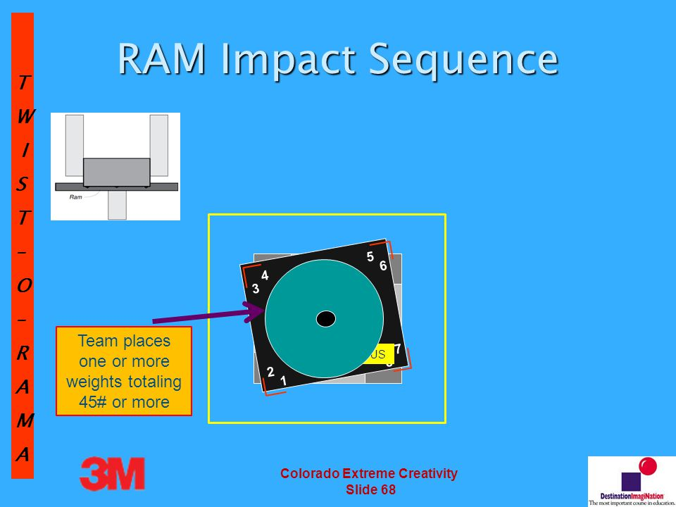 TW IST–O–RAMA Colorado Extreme Creativity Slide 68 RAM Impact Sequence RAM Storage Site 2 1 54 63 7 8 BONUS Team places one or more weights totaling 45# or more