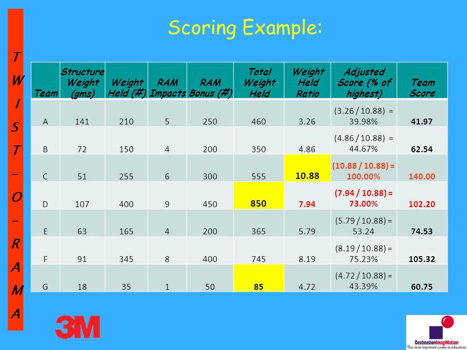 TW IST–O–RAMA Scoring Example: Team Structure Weight (gms) Weight Held (#) RAM Impacts RAM Bonus (#) Total Weight Held Weight Held Ratio Adjusted Score (% of highest) Team Score A14121052504603.26 (3.26 / 10.88) = 39.98%41.97 B7215042003504.86 (4.86 / 10.88) = 44.67%62.54 C512556300555 10.88 (10.88 / 10.88) = 100.00%140.00 D1074009450 850 7.94 (7.94 / 10.88) = 73.00%102.20 E6316542003655.79 (5.79 / 10.88) = 53.2474.53 F9134584007458.19 (8.19 / 10.88) = 75.23%105.32 G1835150854.72 (4.72 / 10.88) = 43.39%60.75