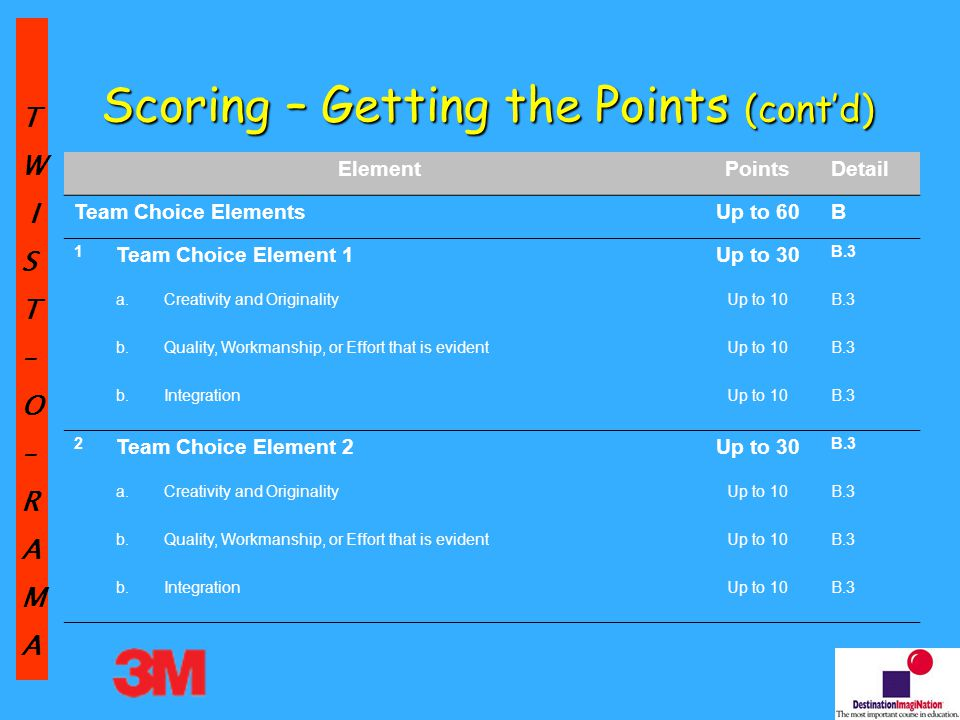 TW IST–O–RAMA Scoring – Getting the Points (cont'd) ElementPointsDetail Team Choice ElementsUp to 60B 1 Team Choice Element 1Up to 30 B.3 a.Creativity and OriginalityUp to 10B.3 b.Quality, Workmanship, or Effort that is evidentUp to 10B.3 b.IntegrationUp to 10B.3 2 Team Choice Element 2Up to 30 B.3 a.Creativity and OriginalityUp to 10B.3 b.Quality, Workmanship, or Effort that is evidentUp to 10B.3 b.IntegrationUp to 10B.3