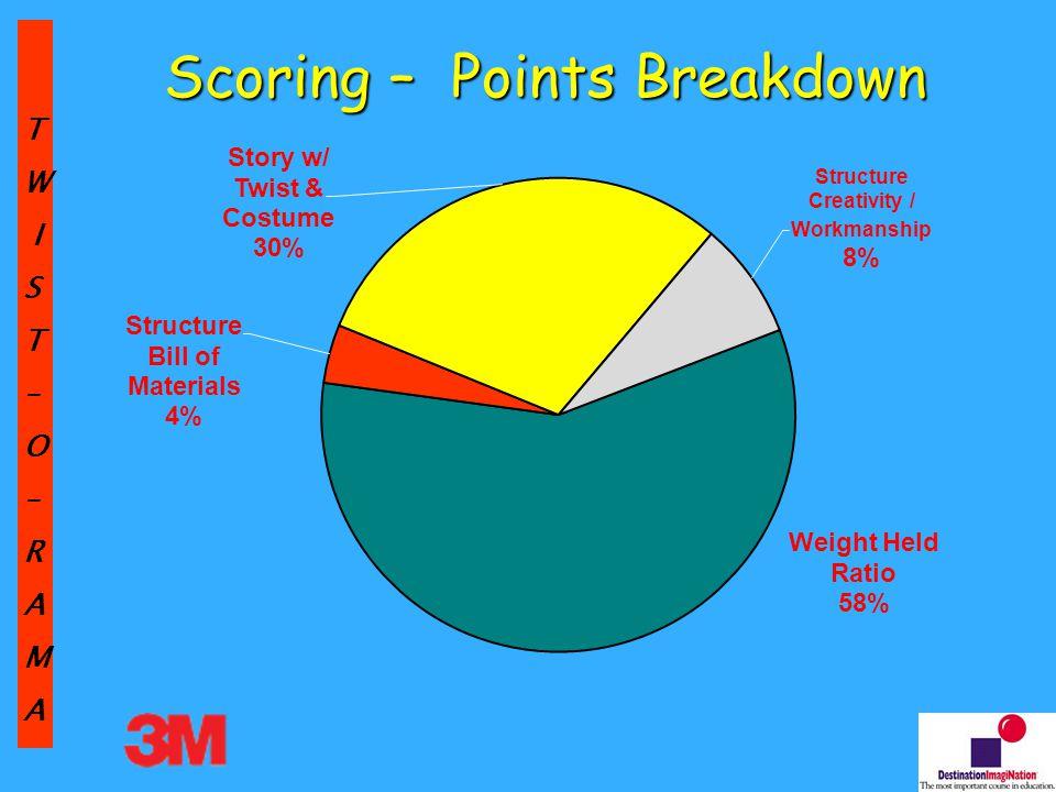 TW IST–O–RAMA Scoring – Points Breakdown