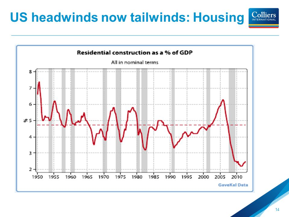 US headwinds now tailwinds: Housing 14