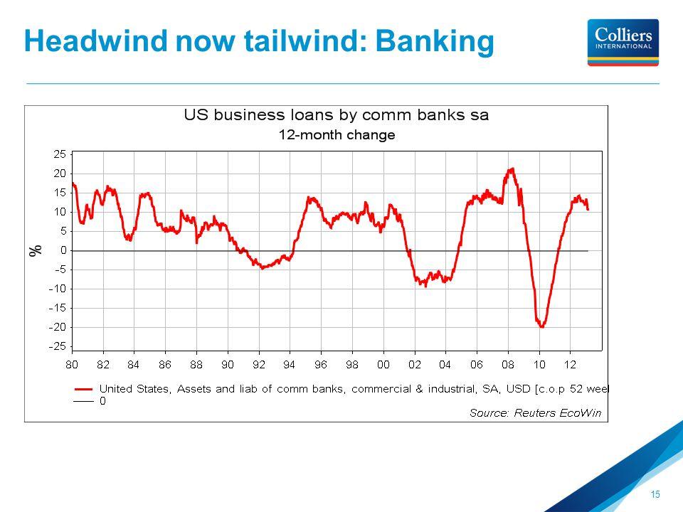 Headwind now tailwind: Banking 15