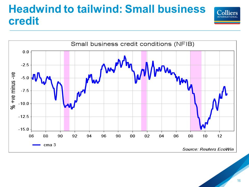 Headwind to tailwind: Small business credit 16