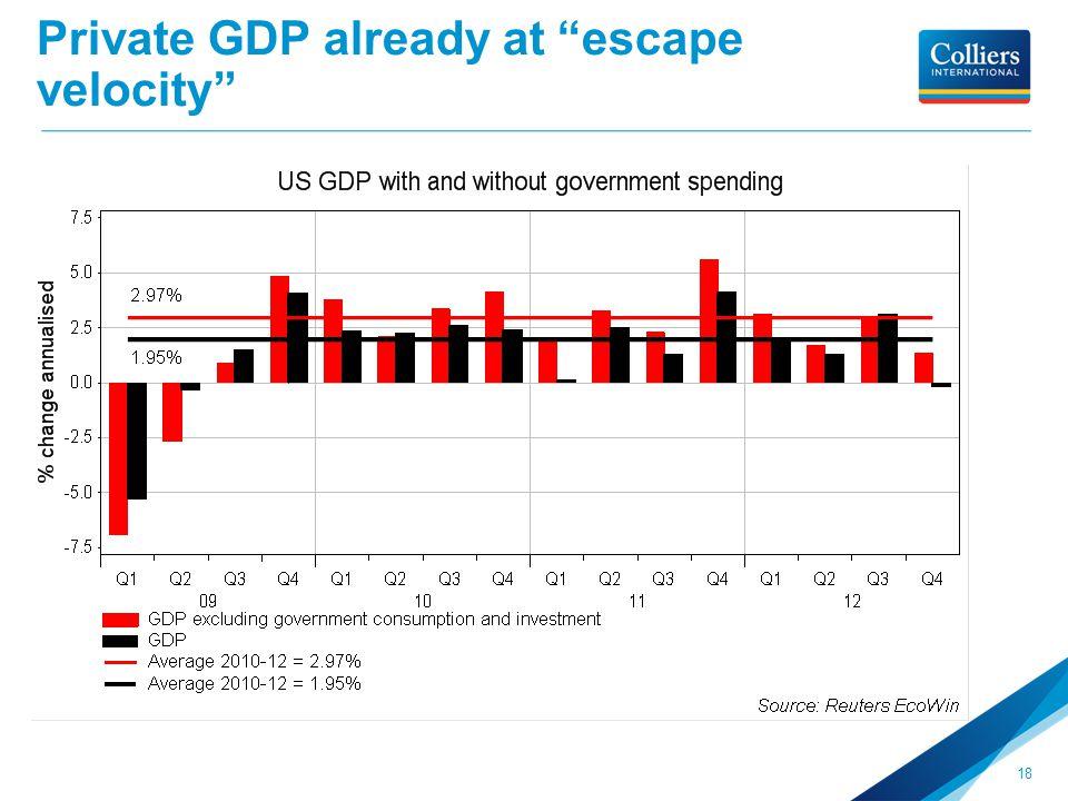 Private GDP already at escape velocity 18