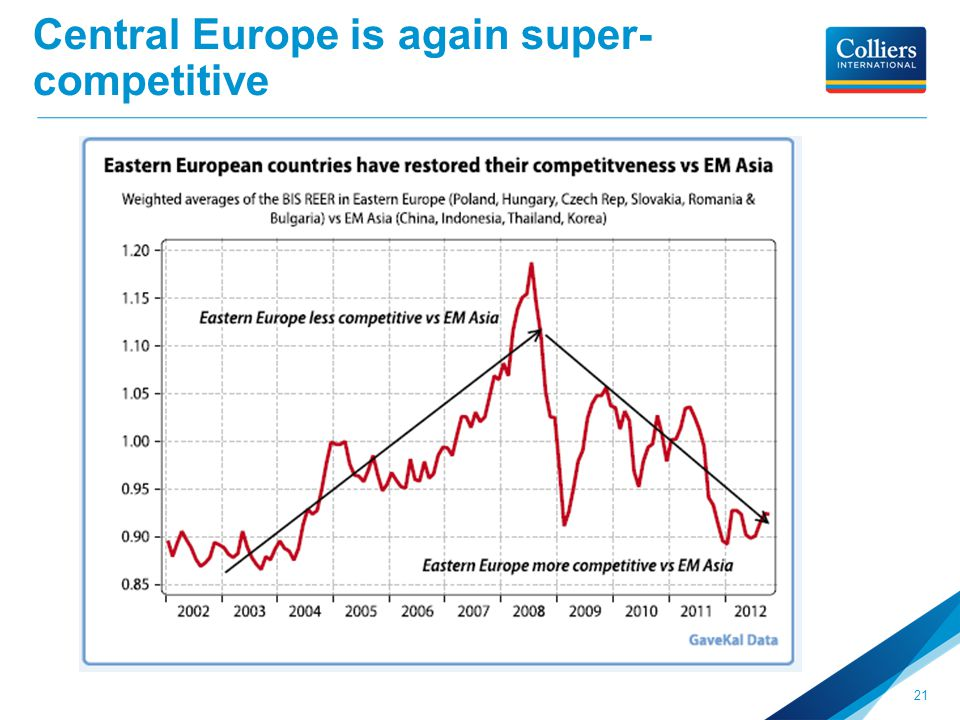 Central Europe is again super- competitive 21