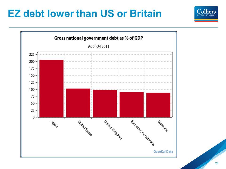 EZ debt lower than US or Britain 24