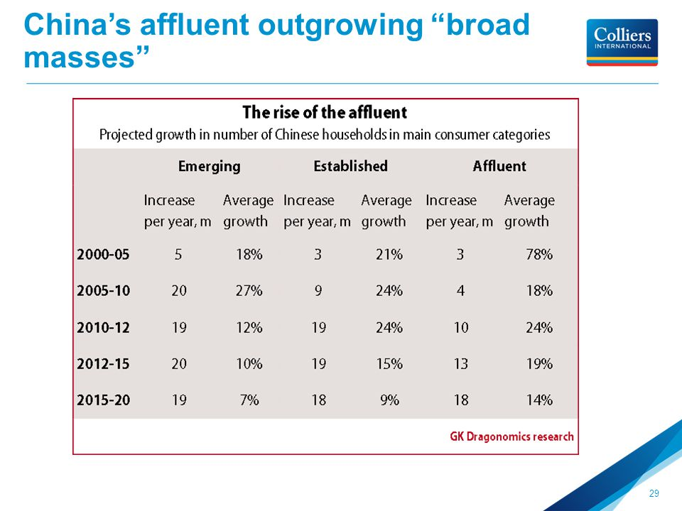 China's affluent outgrowing broad masses 29