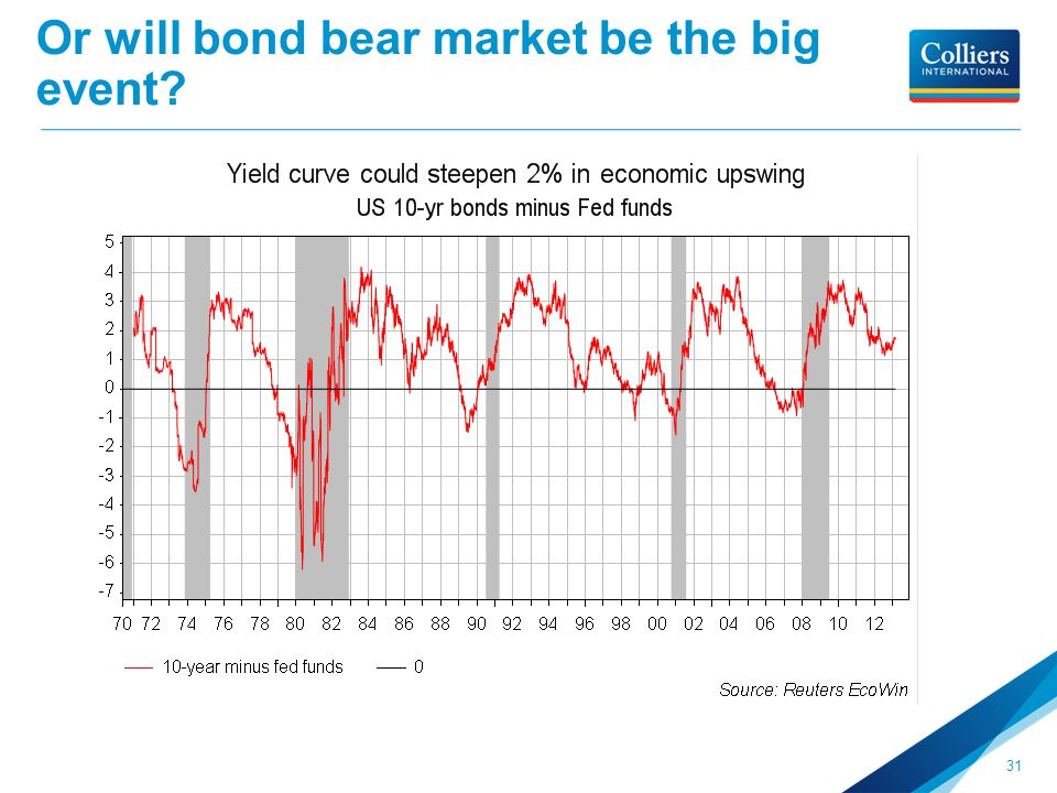 Or will bond bear market be the big event? 31