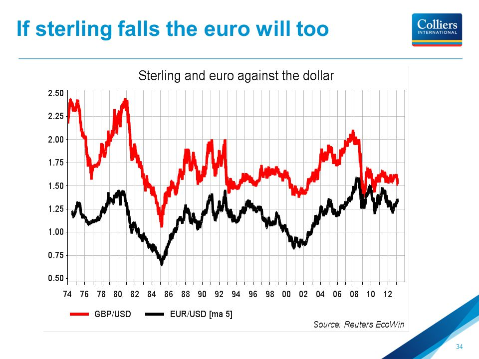 If sterling falls the euro will too 34