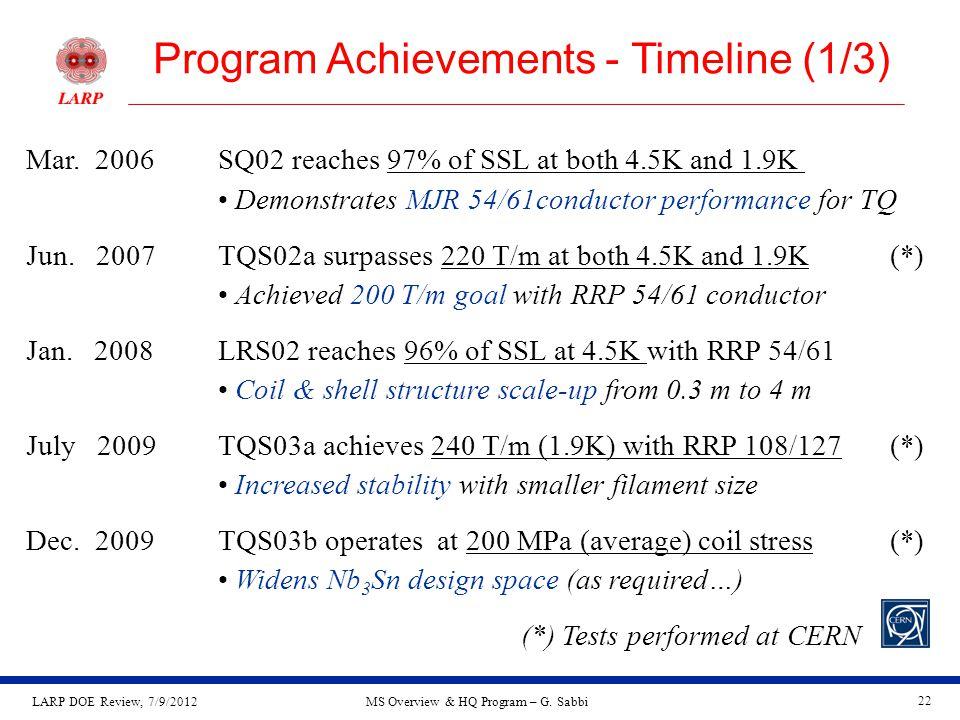 LARP DOE Review, 7/9/2012MS Overview & HQ Program – G.