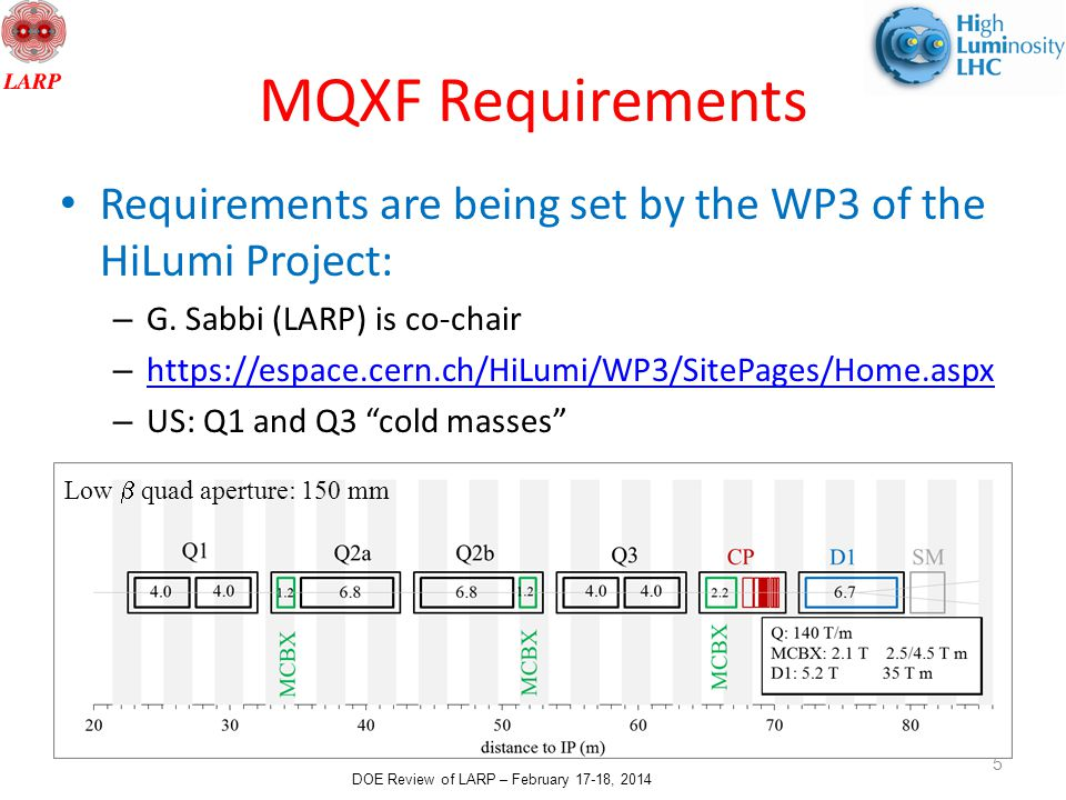 DOE Review of LARP – February 17-18, 2014 MQXF Requirements Requirements are being set by the WP3 of the HiLumi Project: – G.