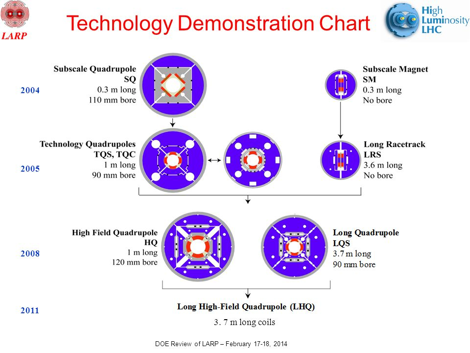 DOE Review of LARP – February 17-18, 2014 Technology Demonstration Chart 2004-06 2005-10 2008-14 2011-14 3.