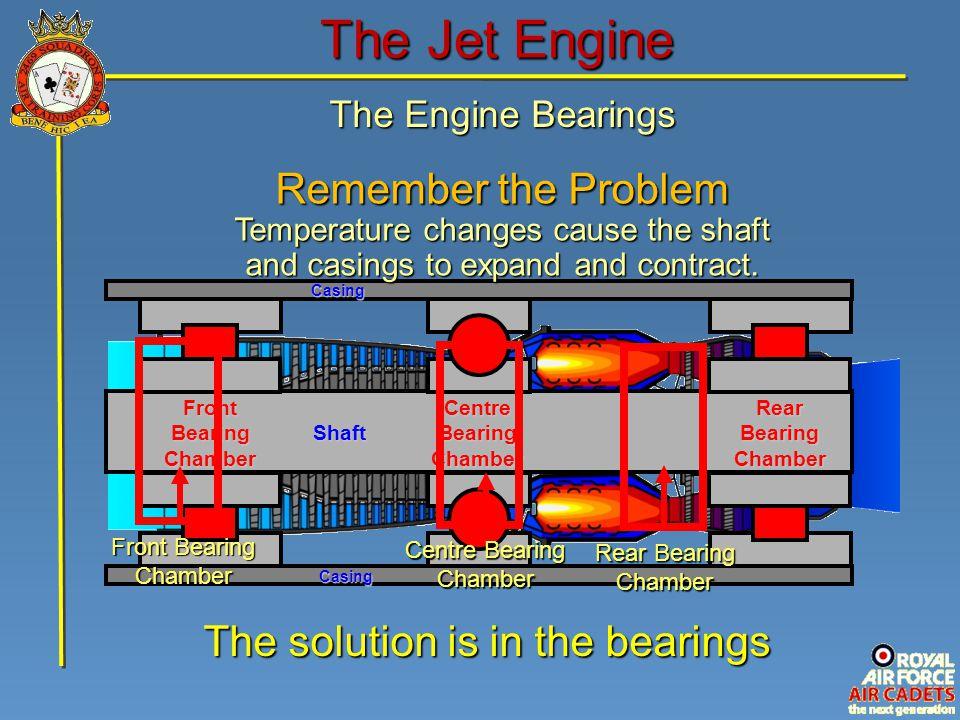 The Engine Bearings The Jet Engine Shaft CasingCasing Front Bearing Chamber Centre Bearing Chamber Rear Bearing Chamber Front Bearing Chamber Centre B