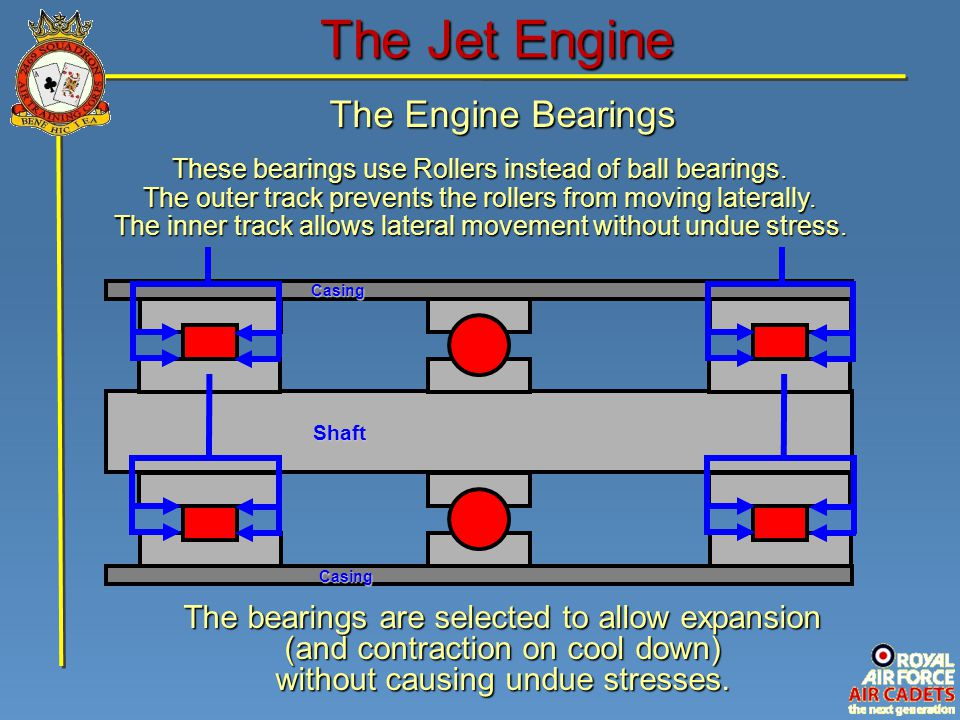 The Engine Bearings The Jet Engine Shaft CasingCasing The bearings are selected to allow expansion (and contraction on cool down) without causing undu