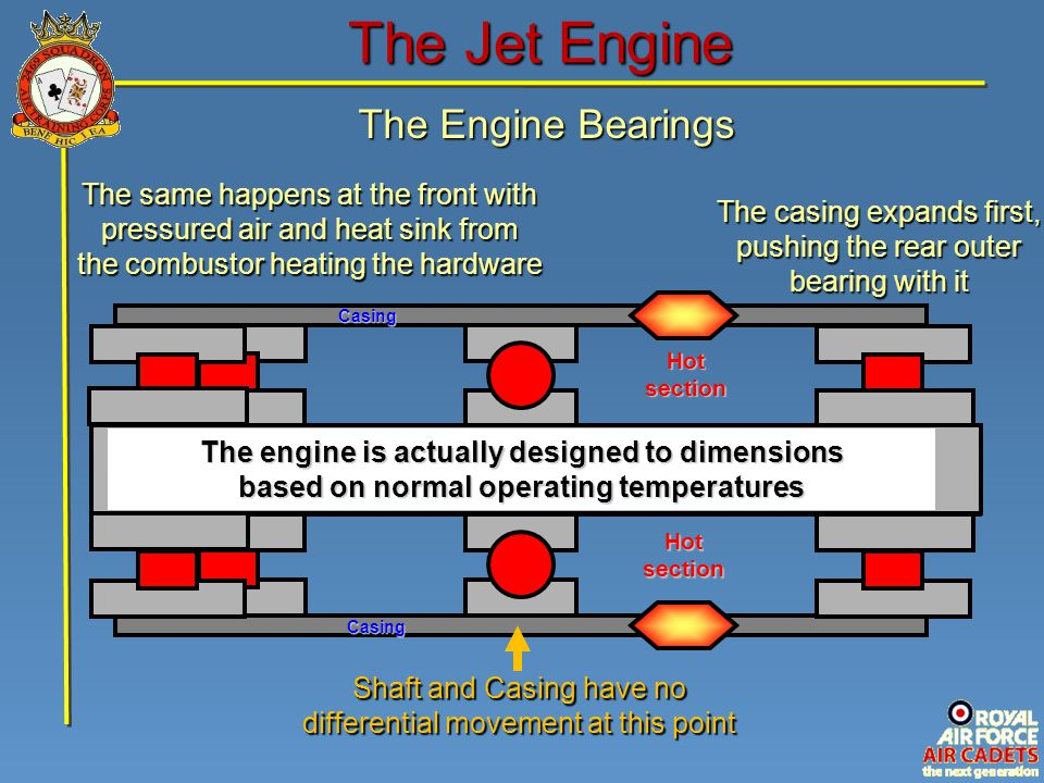 The Engine Bearings The Jet Engine Shaft CasingCasing Hot section Shaft and Casing have no differential movement at this point The casing expands firs