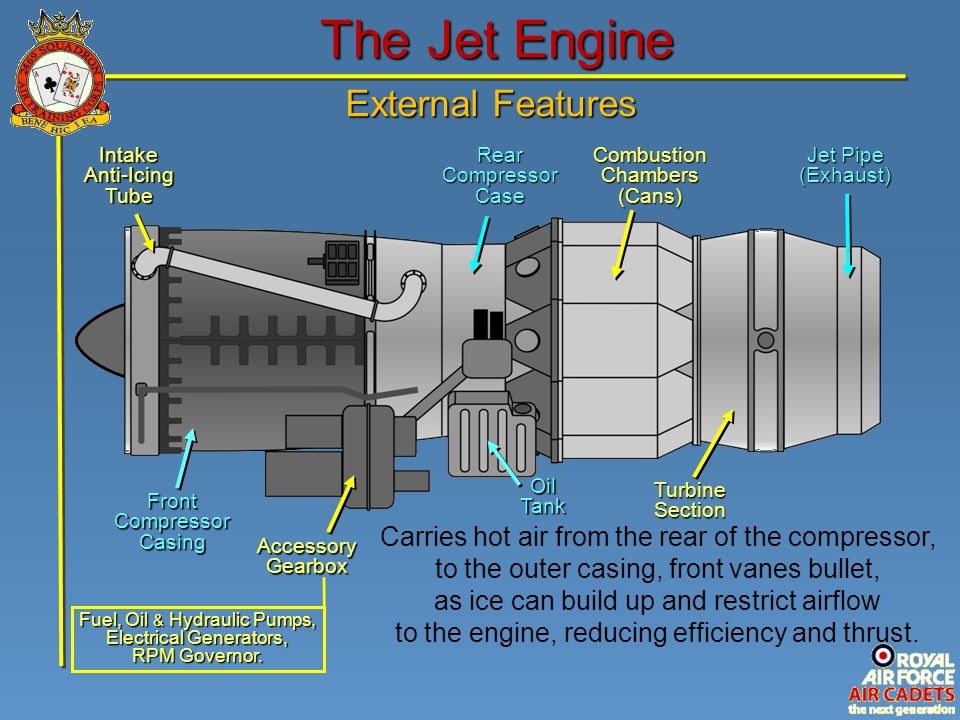 The Jet Engine Intake Anti-Icing Tube Rear Compressor Case Combustion Chambers (Cans) Jet Pipe (Exhaust) Front Compressor Casing Accessory Gearbox Fue