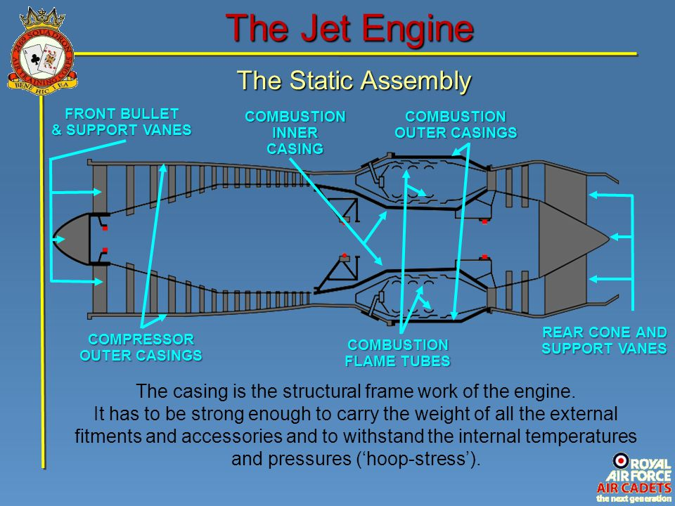 The Jet Engine The Static Assembly COMPRESSOR OUTER CASINGS COMBUSTION INNER CASING COMBUSTION OUTER CASINGS REAR CONE AND SUPPORT VANES COMBUSTION FL