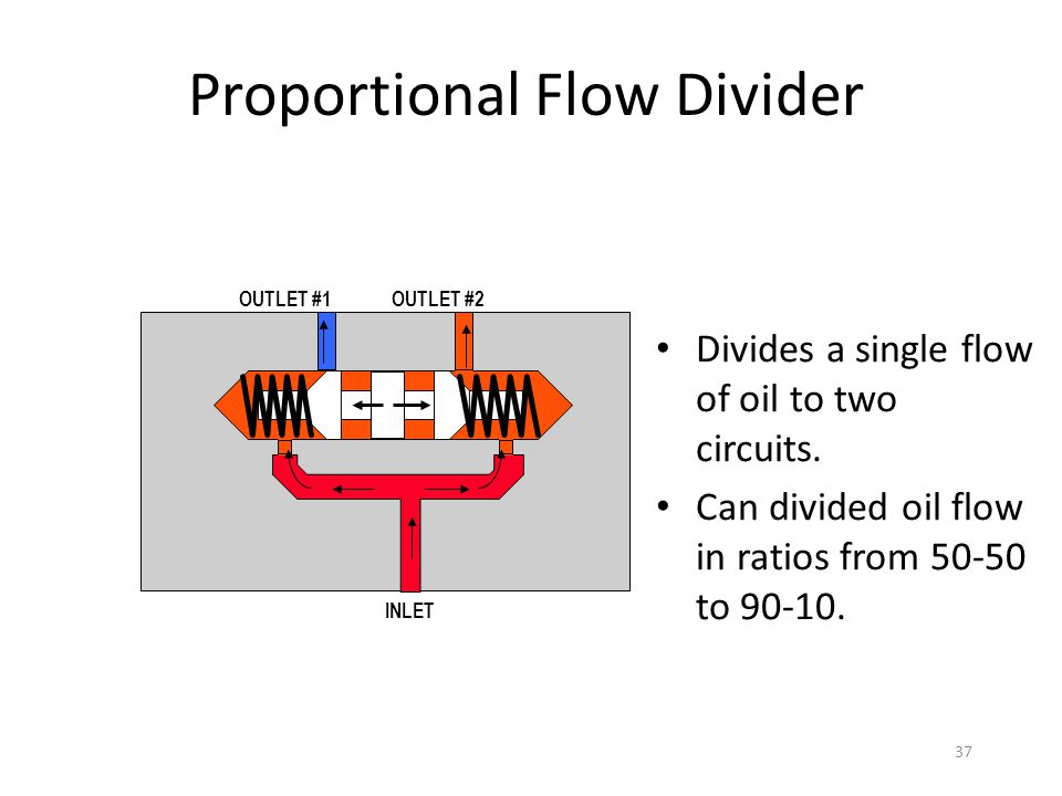 36 Priority Flow Divider Allows oil to feed two different circuit. Example,steering circuit and loader circuit. Pump output 10 gpm. Steering 2 gpm. Lo