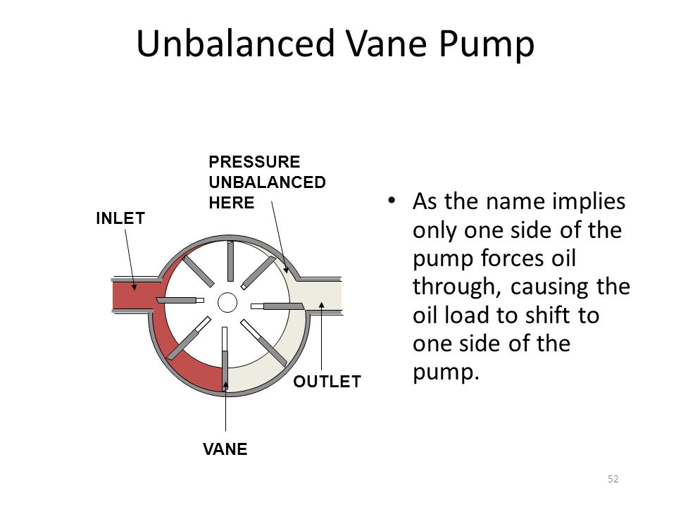 51 Balanced Vane Pump PRESSURE HERE Balanced pumps are preferred because they allow an even load of oil around the circumference of the pump shaft, th