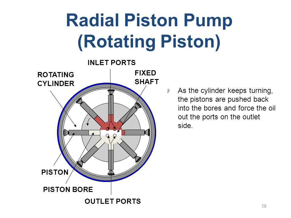 57 Radial Piston Pump (Rotating Piston) As the cylinder rotates pistons are thrown out against the housing by centrifugal force. A partial vacuum is c
