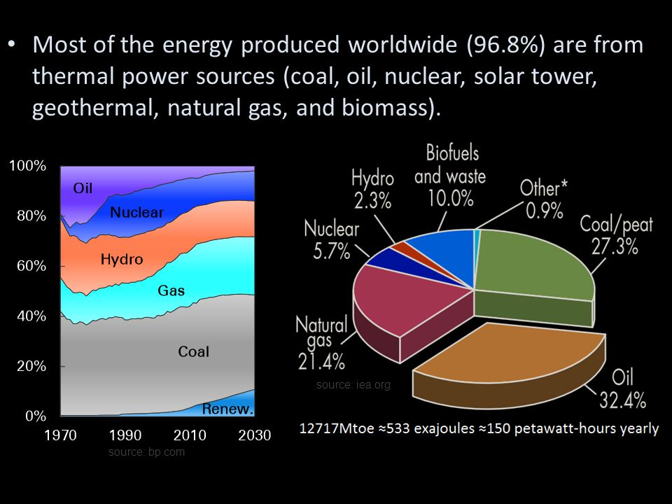 Most of the energy produced worldwide (96.8%) are from thermal power sources (coal, oil, nuclear, solar tower, geothermal, natural gas, and biomass).