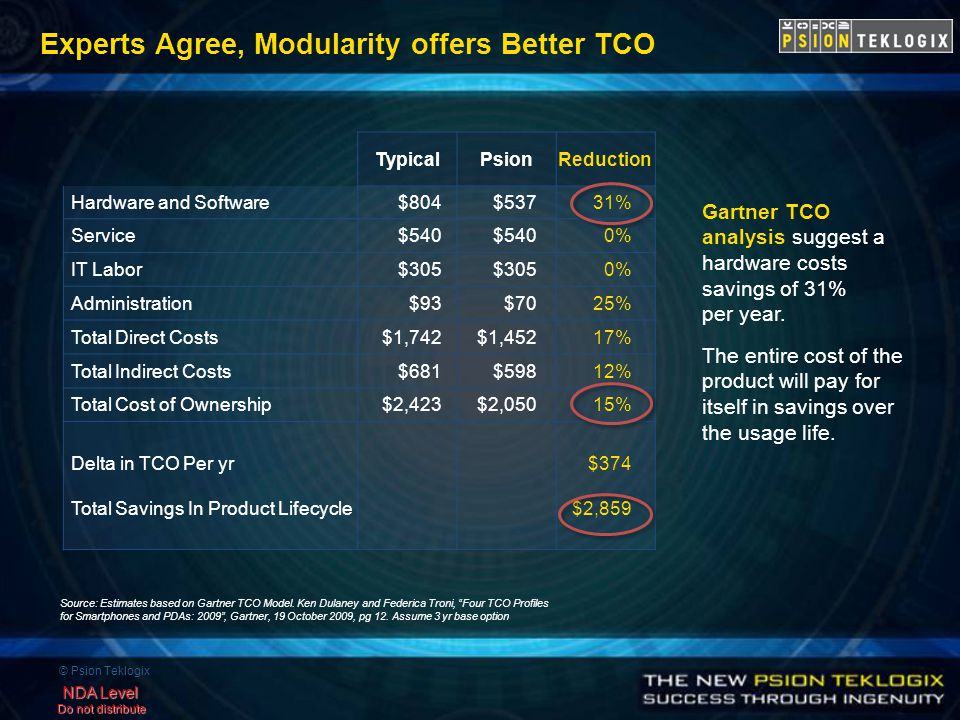 © Psion Teklogix NDA Level Do not distribute Experts Agree, Modularity offers Better TCO Gartner TCO analysis suggest a hardware costs savings of 31% per year.