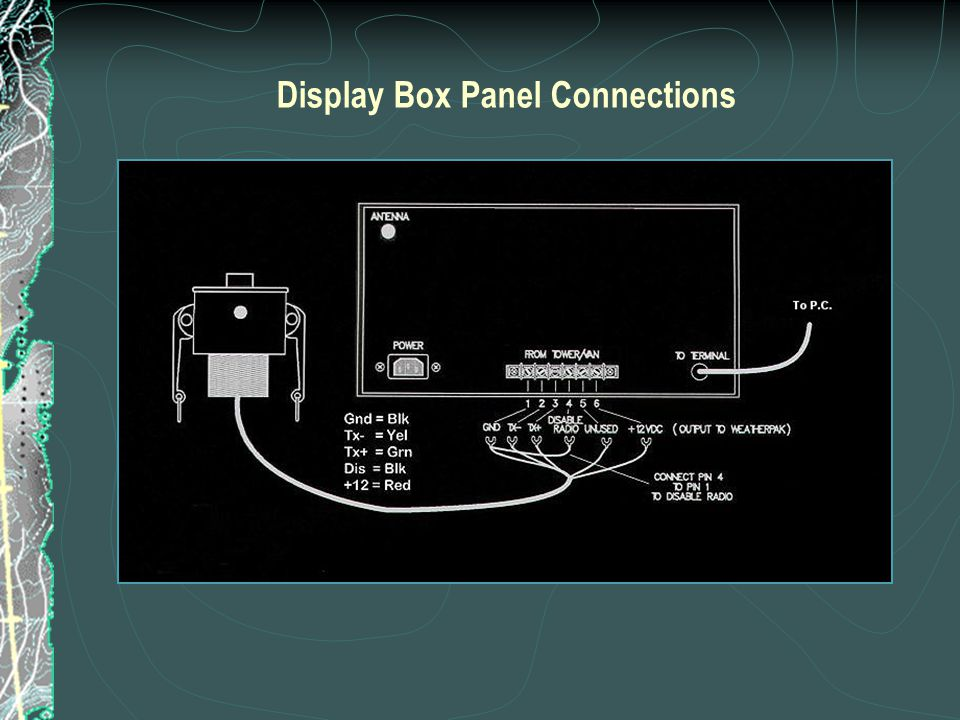 Display Box Panel Connections
