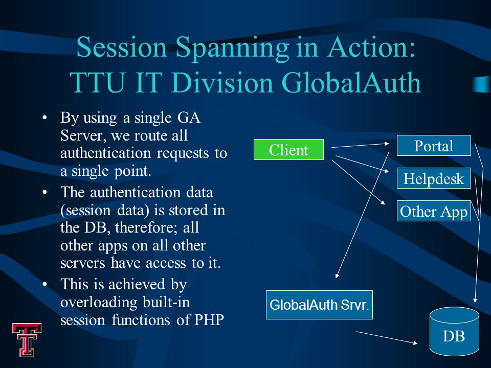 Session Spanning in Action: TTU IT Division GlobalAuth By using a single GA Server, we route all authentication requests to a single point.