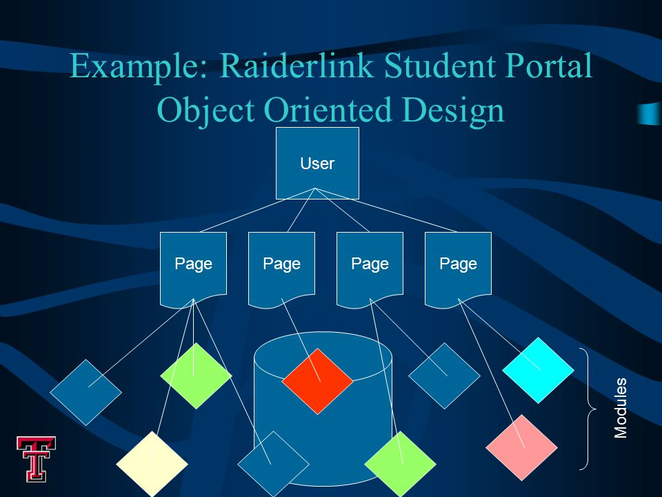 Example: Raiderlink Student Portal Object Oriented Design User Page Modules