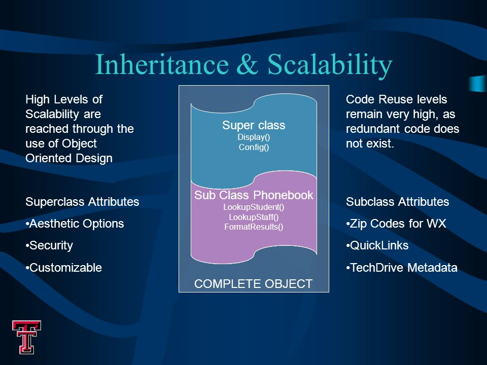 Inheritance & Scalability Super class Display() Config() Quicklinks Sub Class Addlink() Droplink() Calendar Sub Class Showcal() SelectEvents() Sub class News LoadXML() SelectSource() Sub Class Phonebook LookupStudent() LookupStaff() FormatResults() High Levels of Scalability are reached through the use of Object Oriented Design Superclass Attributes Aesthetic Options Security Customizable Code Reuse levels remain very high, as redundant code does not exist.