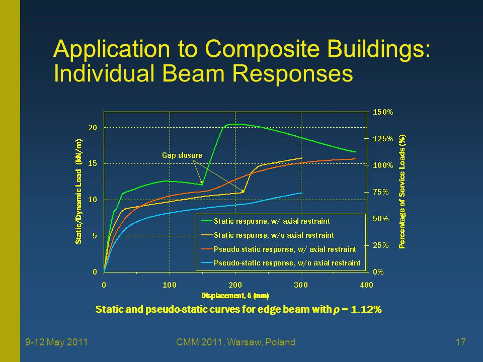 Application to Composite Buildings 17 9-12 May 2011 CMM 2011, Warsaw, Poland Static and pseudo-static curves for edge beam with ρ = 1.12% Application to Composite Buildings: Individual Beam Responses