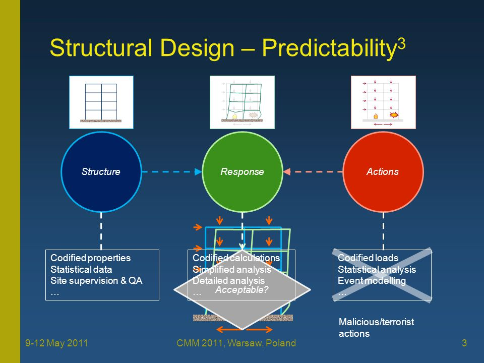 First-Order Robustness Structure predictability –Material characteristics, member sizes, connections, … –Non-structural elements Infill panels, glazing, … Fire protection –Structure variability must be considered within a risk assessment framework Construction tolerances and errors Statistical data 4 9-12 May 2011 CMM 2011, Warsaw, Poland