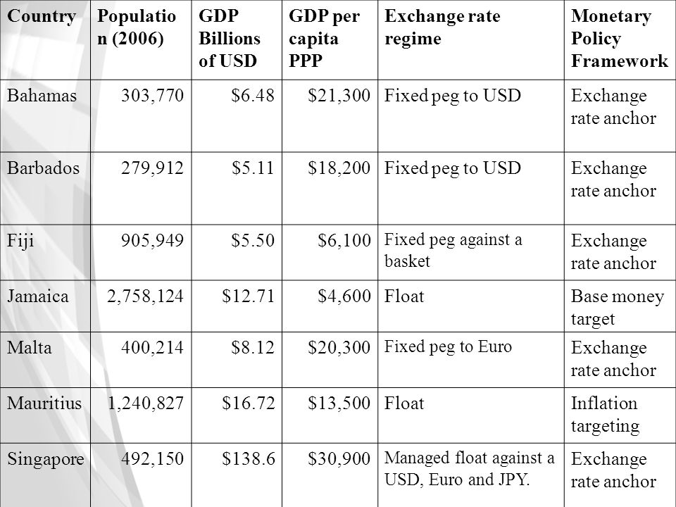 CountryPopulatio n (2006) GDP Billions of USD GDP per capita PPP Exchange rate regime Monetary Policy Framework Bahamas303,770$6.48$21,300Fixed peg to