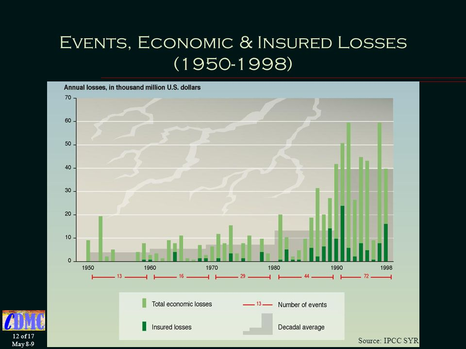 12 of 17 May 8-9 Events, Economic & Insured Losses ( ) Source: IPCC SYR