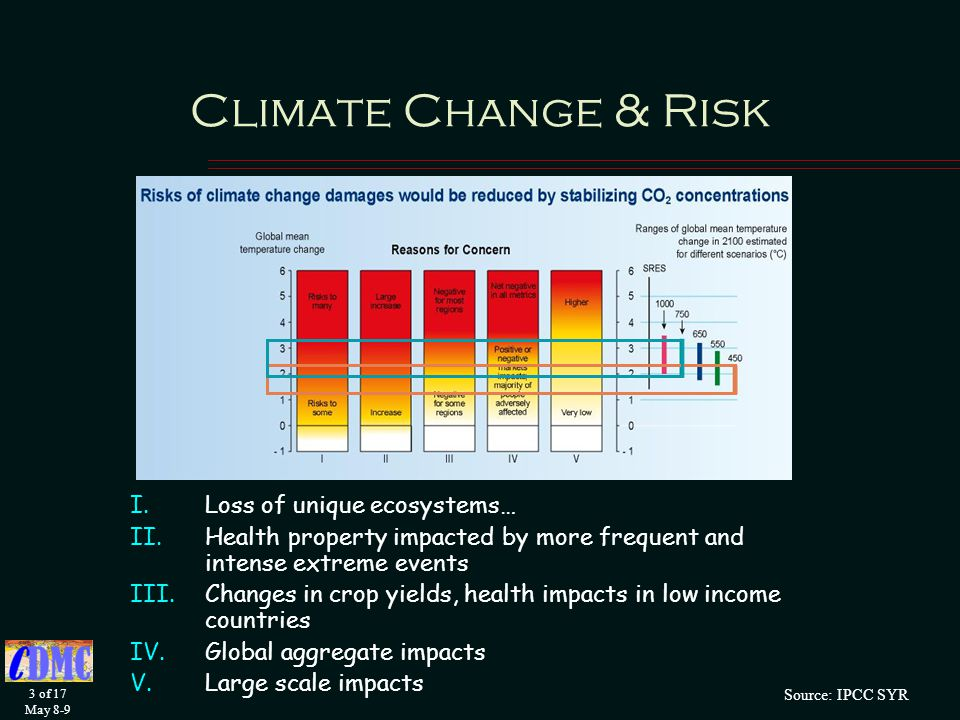 3 of 17 May 8-9 Source: IPCC SYR Climate Change & Risk I.Loss of unique ecosystems… II.Health property impacted by more frequent and intense extreme events III.Changes in crop yields, health impacts in low income countries IV.Global aggregate impacts V.Large scale impacts
