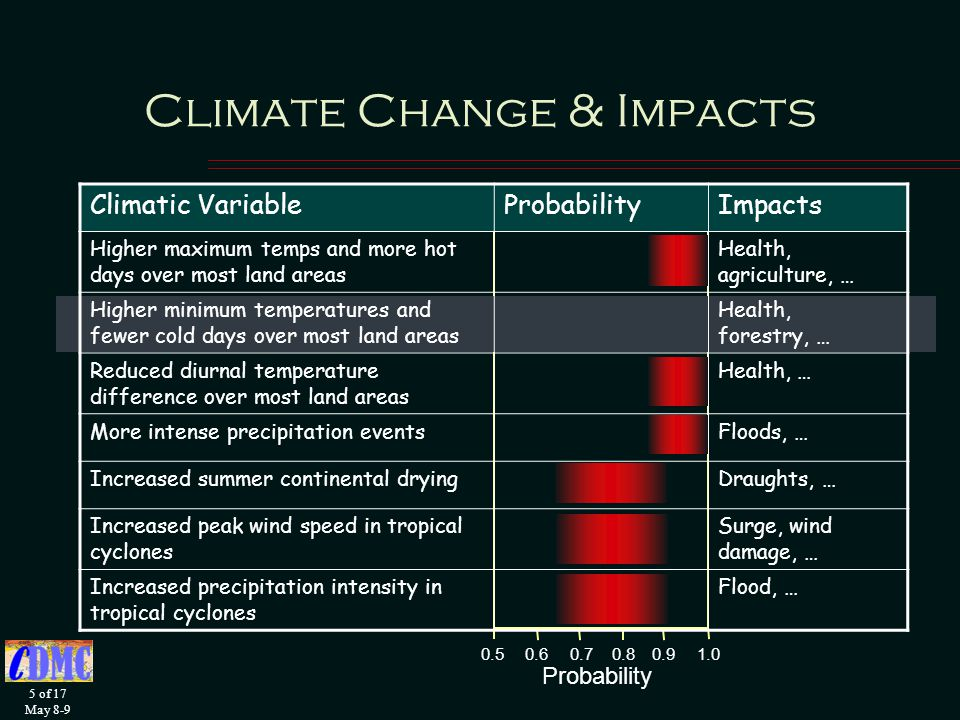 5 of 17 May Climate Change & Impacts Climatic VariableProbabilityImpacts Higher maximum temps and more hot days over most land areas Health, agriculture, … Higher minimum temperatures and fewer cold days over most land areas Health, forestry, … Reduced diurnal temperature difference over most land areas Health, … More intense precipitation eventsFloods, … Increased summer continental dryingDraughts, … Increased peak wind speed in tropical cyclones Surge, wind damage, … Increased precipitation intensity in tropical cyclones Flood, … Probability