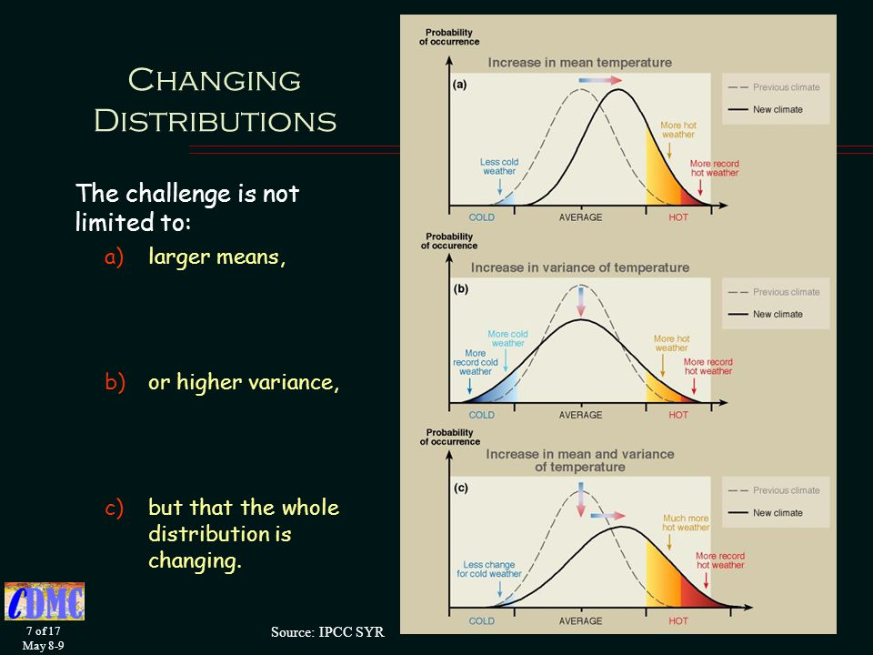 7 of 17 May 8-9 Changing Distributions The challenge is not limited to: a)larger means, b)or higher variance, c)but that the whole distribution is changing.